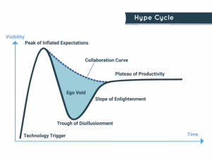 PropTech-Using Collaboration to Avoid a Slump-James Dearsley Hype Circle