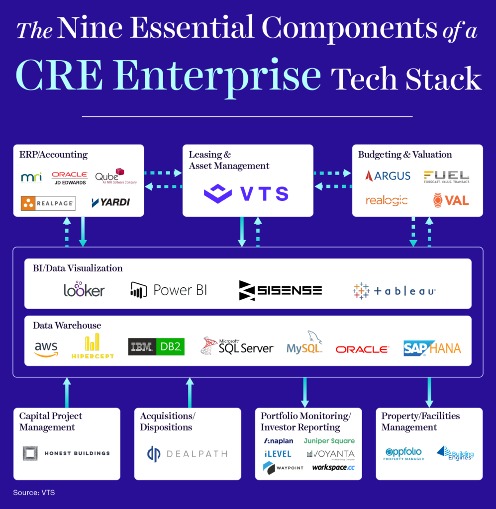 commercial real estate enterprise tech stack