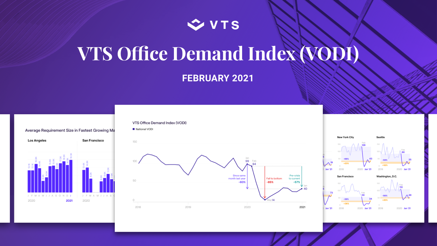 VTS Office Demand Index (VODI) February 2021 Report: Swings in Local COVID-19 Cases No Longer Impact Demand for Office Space