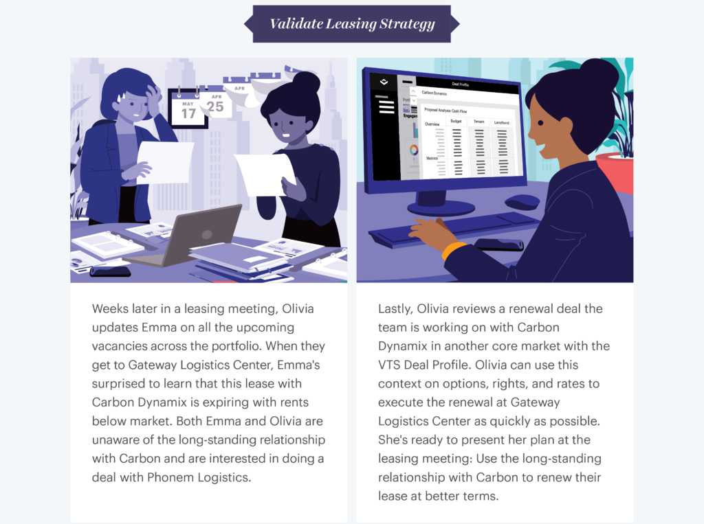 An infographic explaining validating leasing strategies