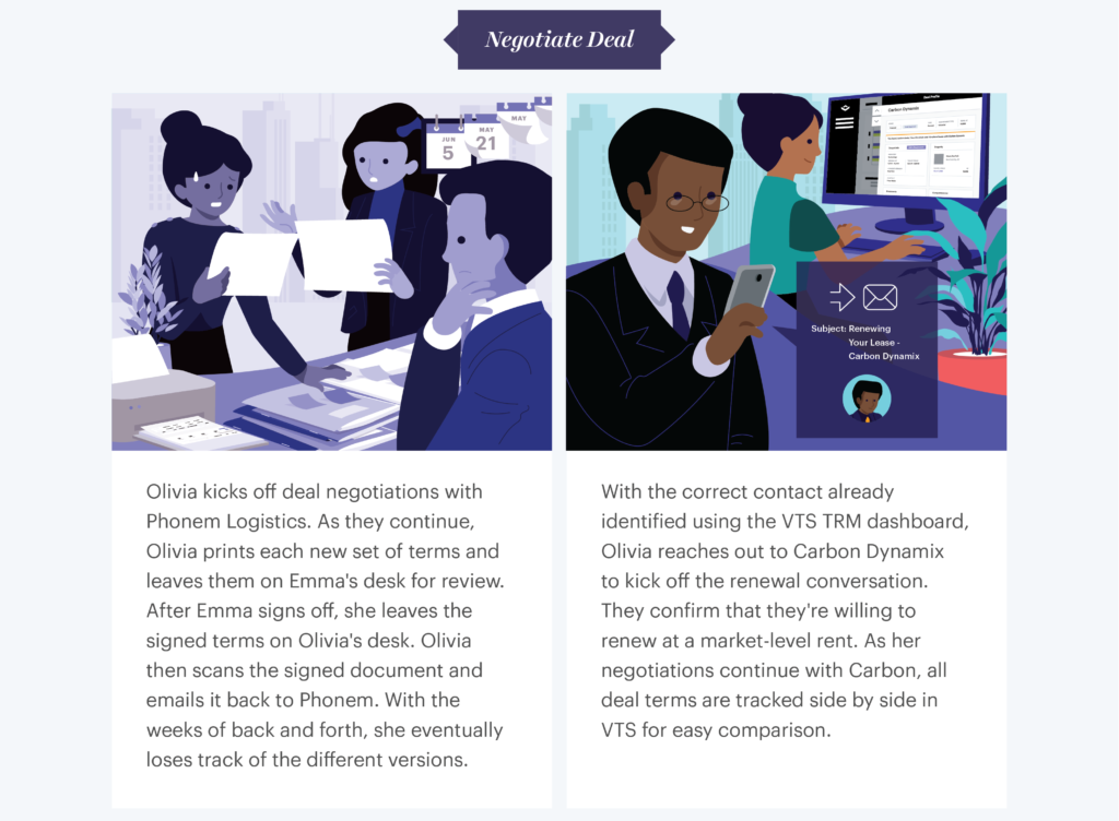 An infographic explaining VTS deal negotiations